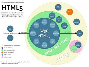 Klärung zur HTML5 Namensverwirrung